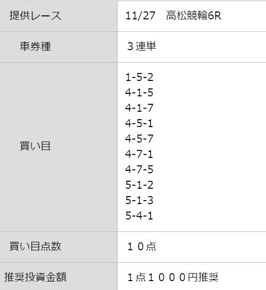 シャカリキライダー_無料予想_高松競輪場6R_2020年11月27日
