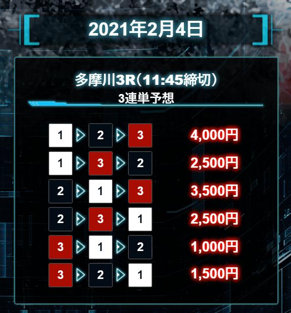 マジックボート_無料情報_2021年2月4日_多摩川競艇場3R
