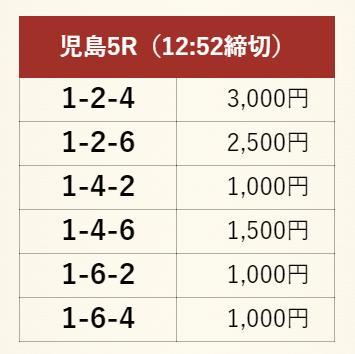 舟遊記_無料情報_2021年2月8日
