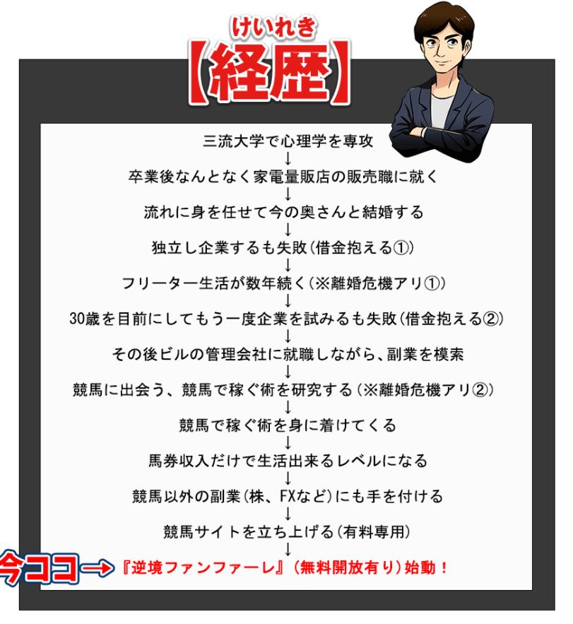 逆境ファンファーレ_運営責任者_諏訪賢二郎_経歴